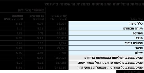 תשואות הפוליסות המשתתפות במחצית הראשונה ב2019