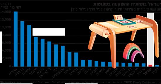 ישראל בתחתית ההשקעה בפעוטות
