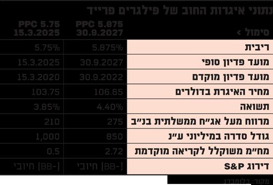 נתוני איגרות החוב של פילגרים פרייד