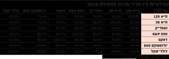 קורלציות בין מדדי מניות מתחילת 2019