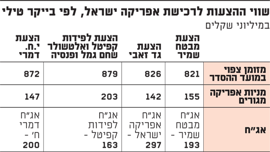 שווי ההצעות לרכישת אפריקה ישראל