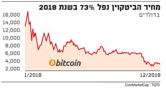 מחיר-הביטקוין-נפל-73%-בשנת-2018