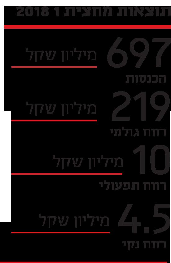 תוצאות מחצית 1 2018