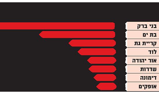 השיאניות - אלה העיריות שמחקו הכי הרבה חובות ארנונה