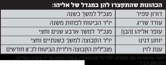 הכהונות שהתקצרו להן במגדל של אליהו