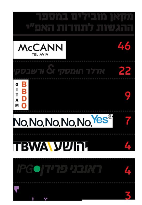"""מקאן מובילים במספר ההגשות לתחרות האפ""""י"""