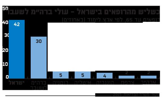 כשליש מהרופאים בישראל