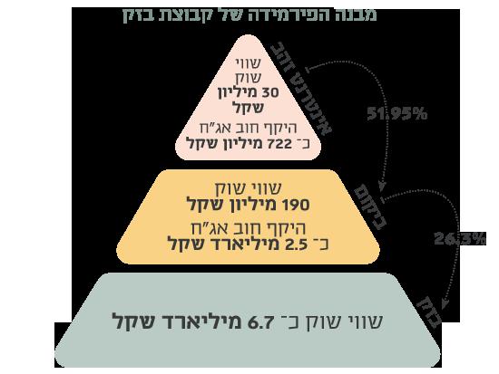 מבנה הפירמידה של קבוצת בזק
