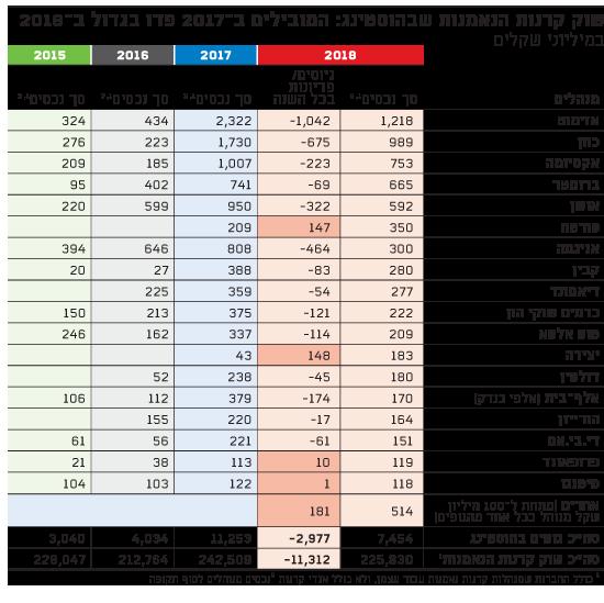 שוק קרנות הנאמנות שבהוסטינג: המובילים ב-2017 פדו בגדול ב-2018