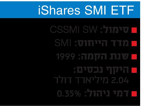 iShares SMI ETF - תעודת זהות