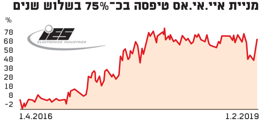 מניית איי.אי.אס טיפסה בכ-75%