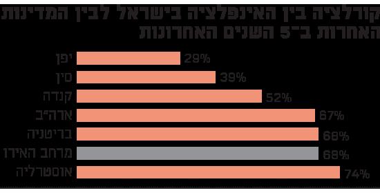 קורלציה בין האינפלציה בישראל