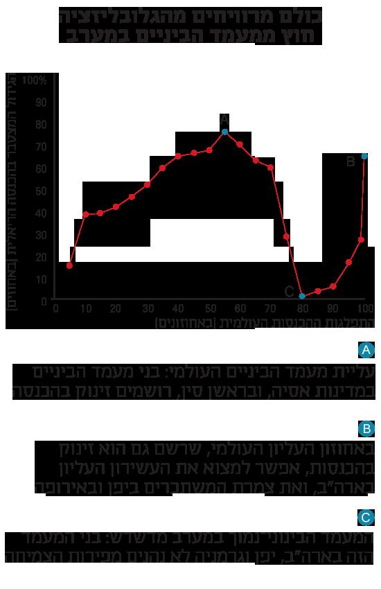 הגידול בהכנסה הריאלית לנפש בעולם, בין 1988 ל-2008