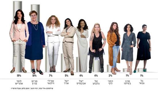 סקר עתידיות - הנשים שהציבור היה רוצה בתור פוליטיקאיות