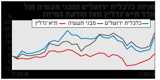 מניות כלכלית ירושלים ומבני תעשיה