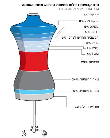 8-9 קבוצות גדולות תופסות כ-40% משוק האופנה  מקור: משרד הייעוץ צ'מנסקי בן שחר