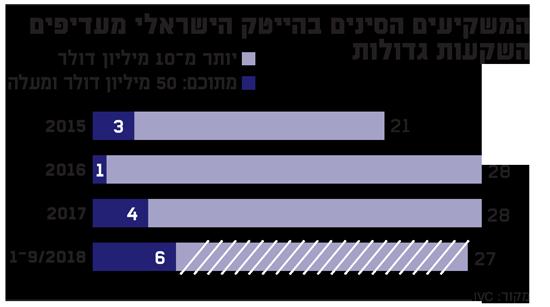 המשקיעים הסינים בהיי טק הישראלי