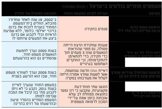משפטים חוזרים בולטים בישראל