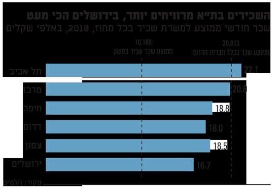 השכירים בתא מרוויחים יותר, בירושלים הכי מעט