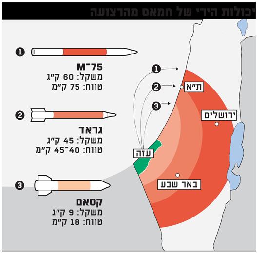 יכולות הירי של חמאס מהרצועה