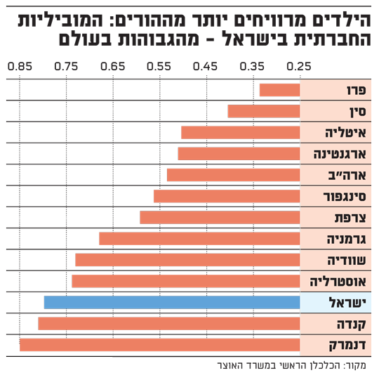 המוביליות החברתית בשכר בישראל
