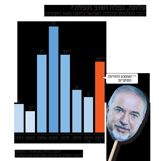 כמה מנדטים קיבלה ישראל ביתנו מאז הקמתה
