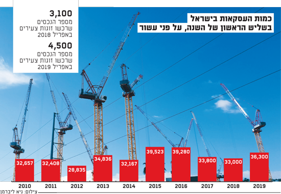 כמות העסקאות בישראל