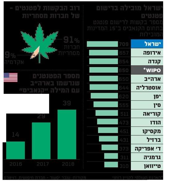 ישראל מובילה ברישום פטנטים