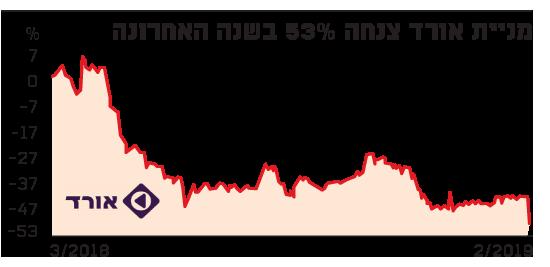 מניית אורד צנחה 53% בשנה האחרונה