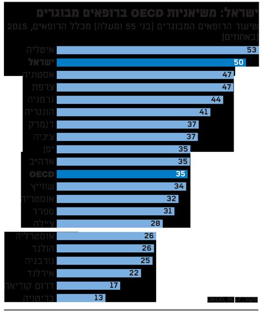 ישראל עם הכי הרבה רופאים מבוגרים