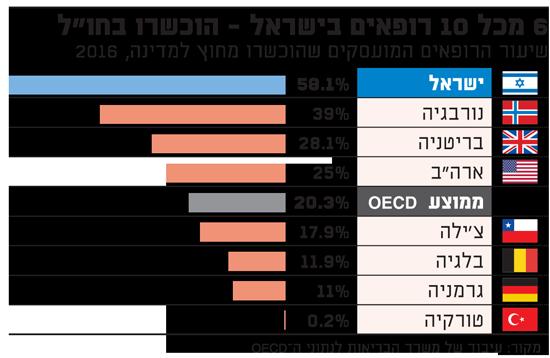 6 מכל 10 רופאים בישראל הוכשרו בחול