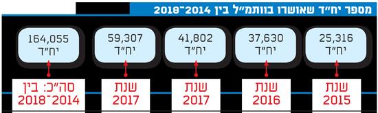 """מספר יח""""ד שאושרו בוותמ""""ל בין 2014-2018"""