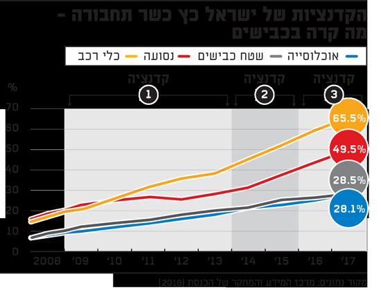 """שר הפקקים או שק תפוח אדמה?מה נותר מהבטחות הבחירות של ישראל כ""""ץ? Rr2-550x420.2019129T163845"""