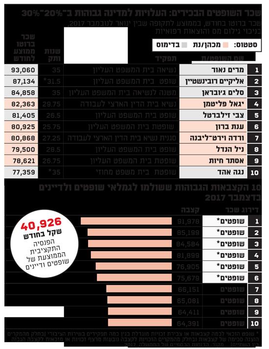 שכר השופטים הבכירים 2017
