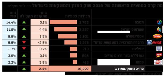 מה קרה במחצית הראשונה של 2019 שוק המזון והמשקאות בישראל