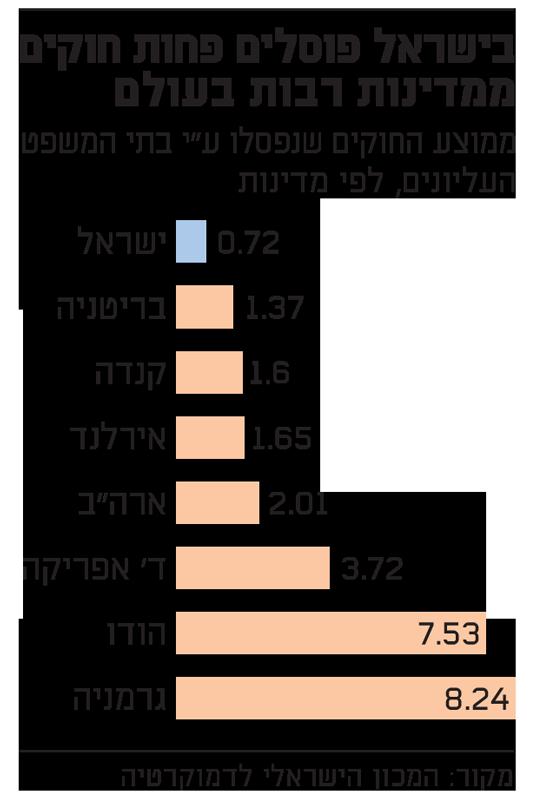 בישראל פוסלים פחות חוקים