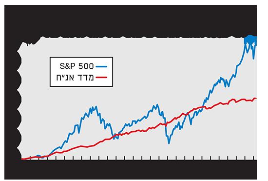 """מדד אג""""ח בדירוג השקעה בארה""""ב"""