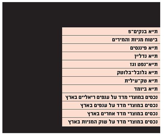 השקעות במדדים ענפיים בישראל