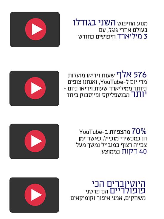 כמה עובדות על יוטיוב