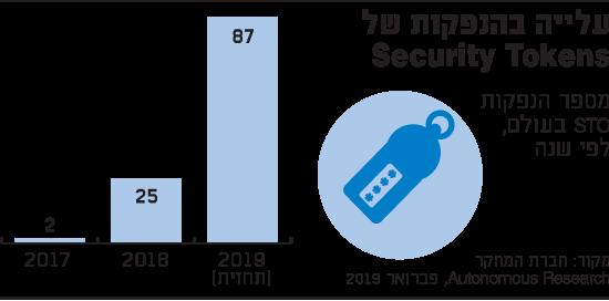 עלייה בהנפקות של Security Tokens