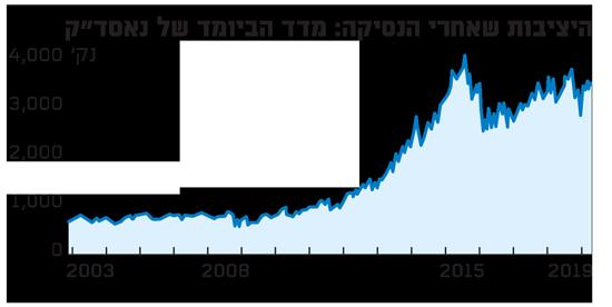 מדד הביומד של נאסדק