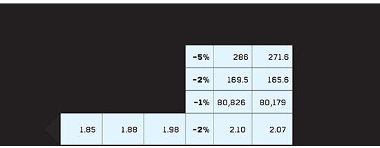 שוק התיקים המנוהלים בסוף 2018 קיטון בנכסים ובמספר הלקוחות שאינם מוסדיים (במיליארדי שקלים)