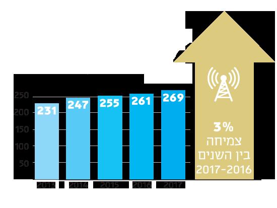 הכנסות תעשיית הלוויינים הגלובלית במיליארדי דולרים