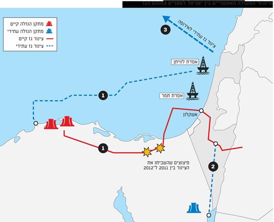 שיתופי הפעולה האפשריים בין ישראל למצרים בתחום הגז