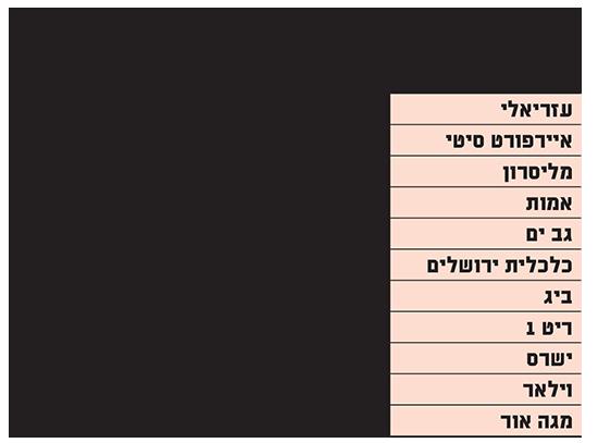 """מניות הנדל""""ן המניב הפועלות בישראל מטפסות ושולחות את החברות לרמות שיא"""
