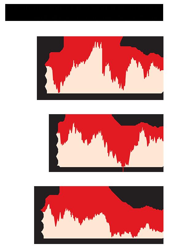 """לאורך זמן, שוק המט""""ח סובל מתנודות חריפות"""