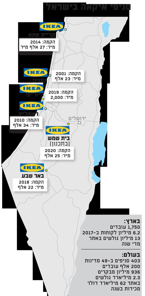 סניפי איקאה בישראל