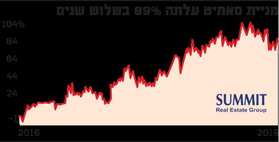 מכירת סאמיט עלתה 89% בשלוש שנים