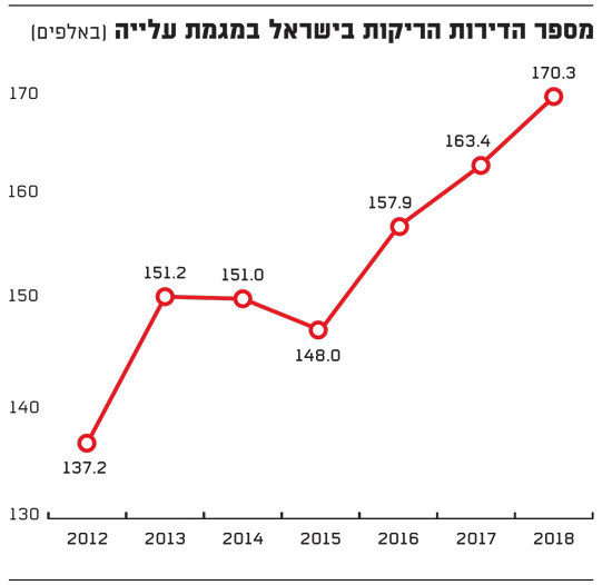מספר הדירות הריקות בישראל במגמת עלייה