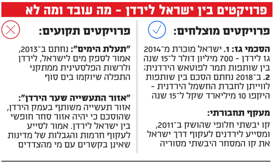 פרויקטים בין ישראל לירדן - מה עובד ומה לא